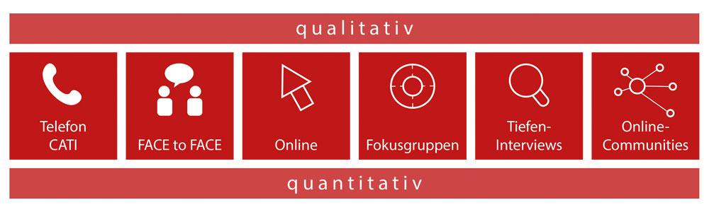 Qualitative und quantitative Marktforschung durch die Business Target Group im Außer-Haus-Markt
